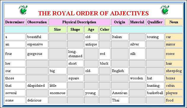 Ordering Adjectives Mr Fraihas 4th Grade ELA Website – Ordering Adjectives Worksheet